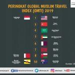 Indonesia dan Malaysia Peringkat Pertama Destinasi Wisata Halal
