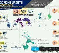 Plt Gubernur Isdianto Yakin Wabah Covid19 Segera Berakhir, Butuh Dukungan Semua Pihak