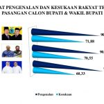 Hasil Survey MRSBN, Pilkada Bursel Pasangan AJAIB Unggul Terhadap Dua Pasangan Rivalnya